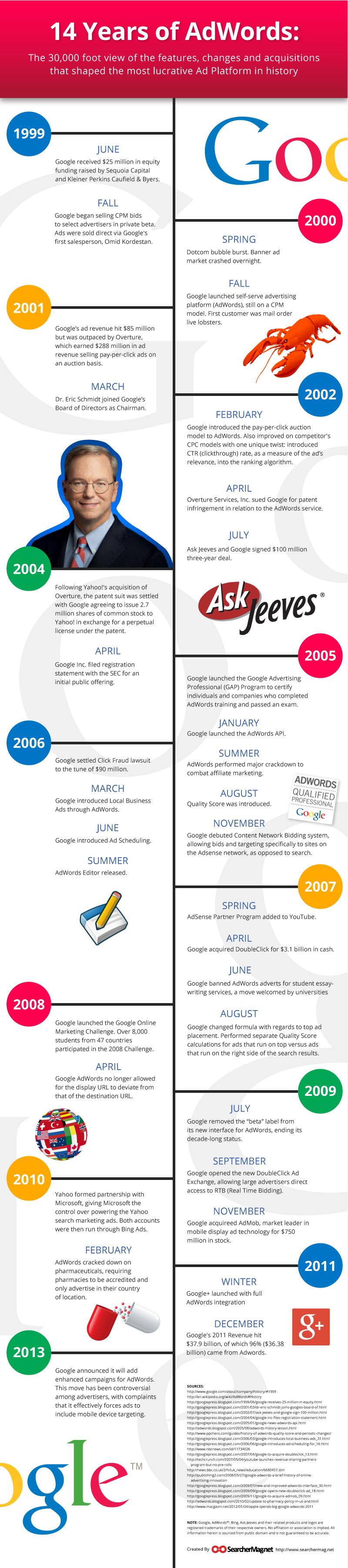 This infographic takes a look back at the 14 year history of Adwords.