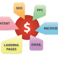 Simple infographic showing the many different forms Online Marketing can take, including Microsites, Landing Pages, Pay-Per-Click Management, and more